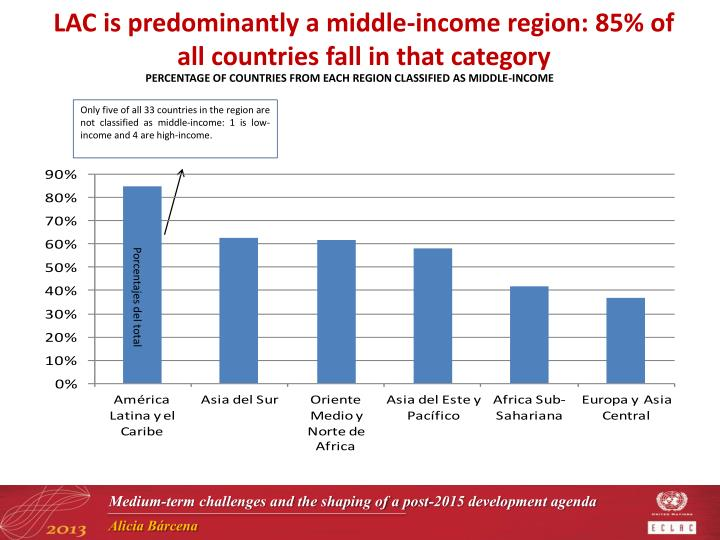 LAC is predominantly a middle-income region: 85% of all countries fall in that category