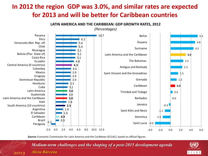 In 2012 the region  GDP was 3.0%, and similar rates are expected for 2013 and will be better for Caribbean countries