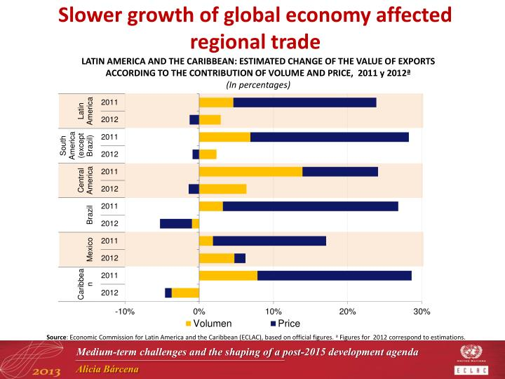 Slower growth of global economy affected regional trade