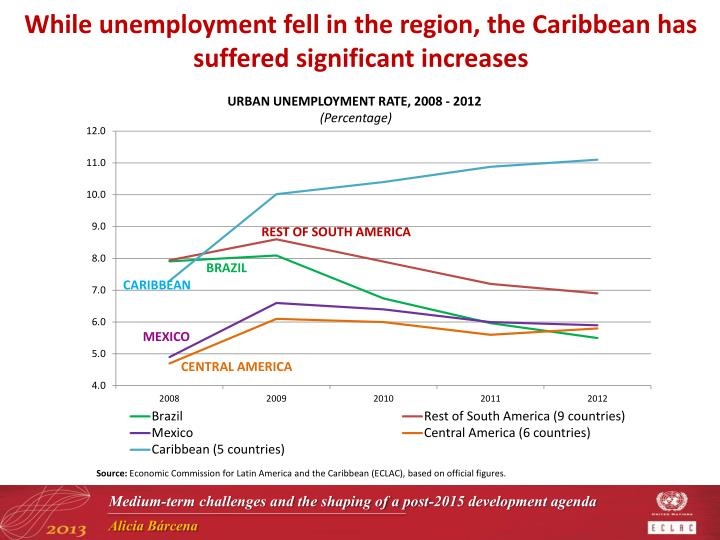 While unemployment fell in the region, the Caribbean has suffered significant increases