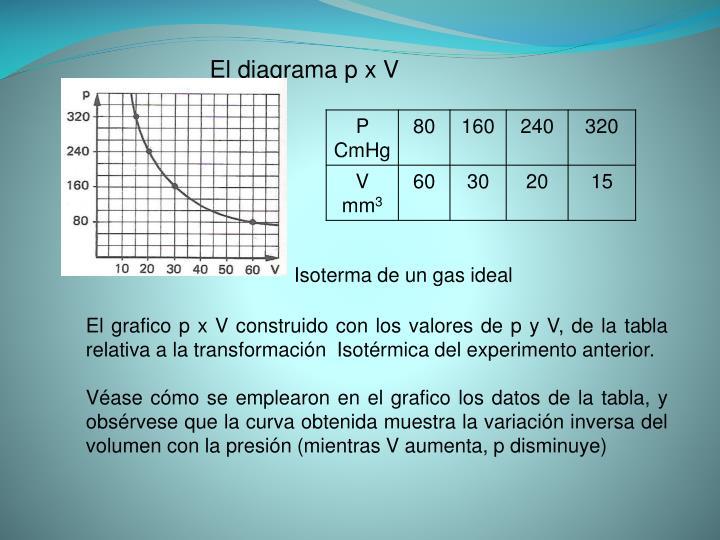 El diagrama p x V