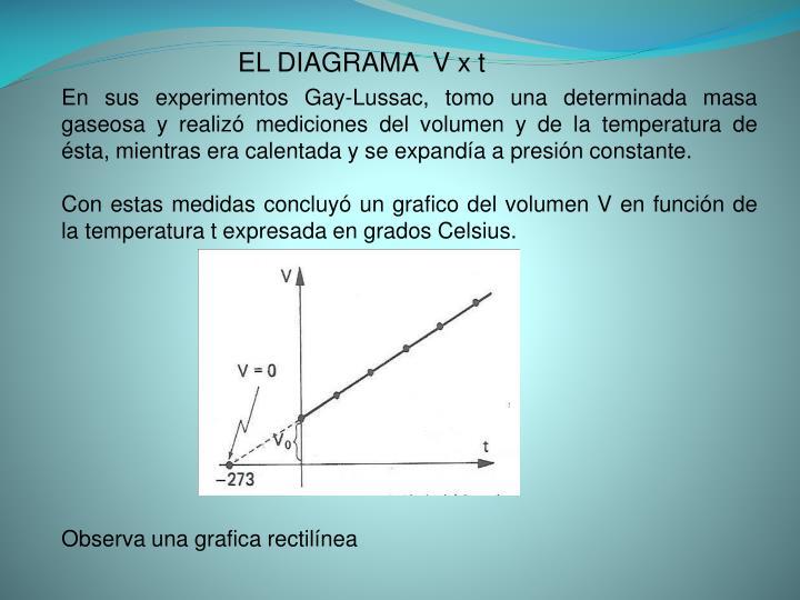 EL DIAGRAMA  V x t