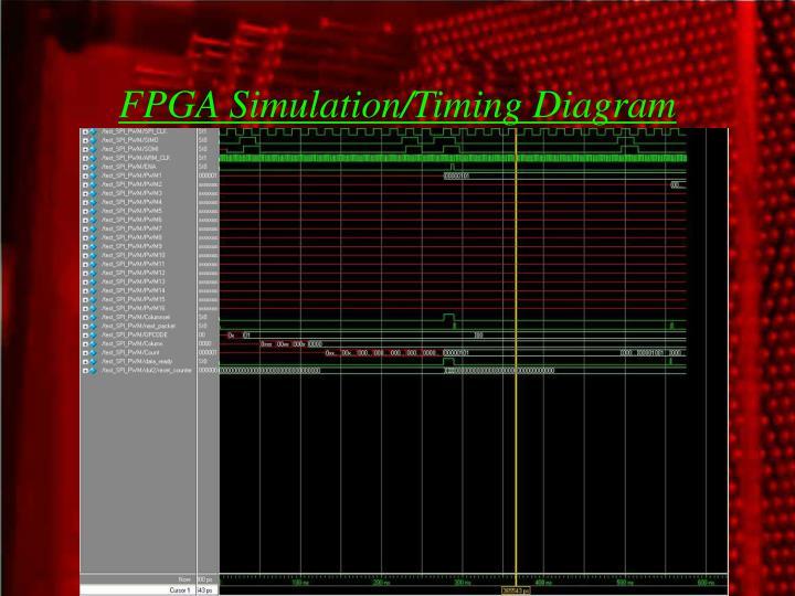 FPGA Simulation/Timing Diagram