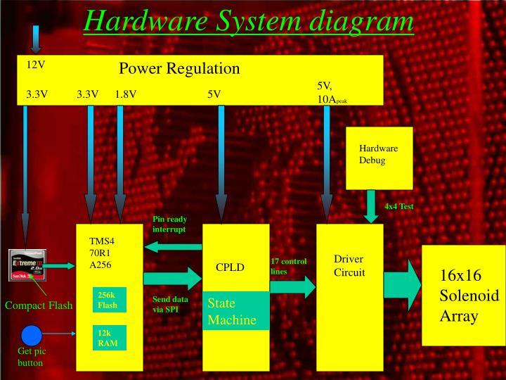 Hardware System diagram
