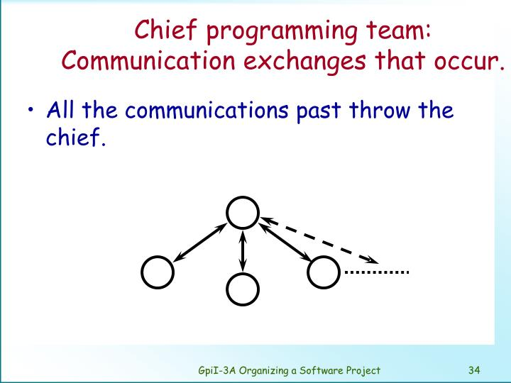 Chief programming team: Communication exchanges that occur.