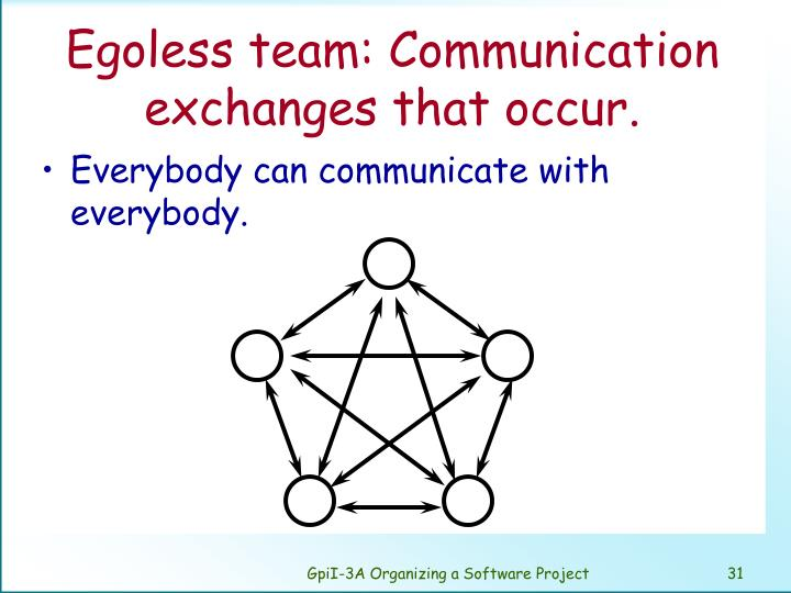 Egoless team: Communication exchanges that occur.