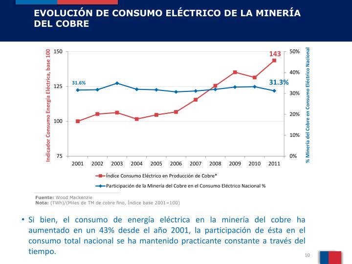 EVOLUCIÓN DE CONSUMO ELÉCTRICO DE LA MINERÍA DEL COBRE