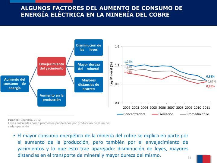 ALGUNOS FACTORES DEL AUMENTO DE CONSUMO DE ENERGÍA ELÉCTRICA EN LA MINERÍA DEL COBRE