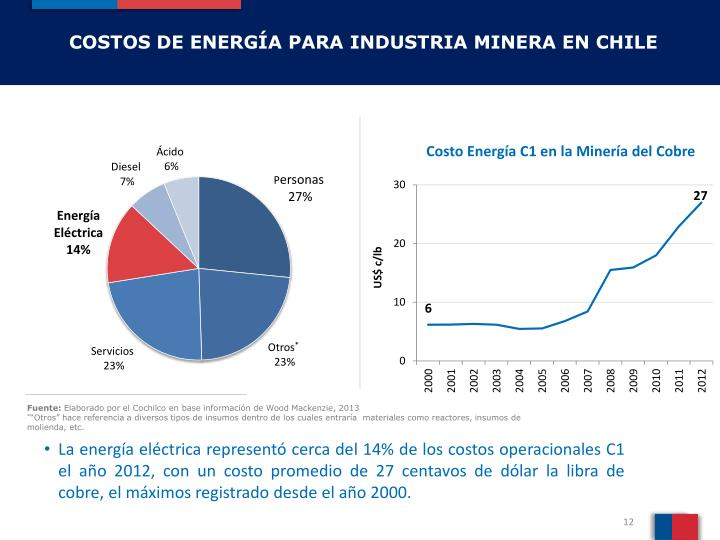 COSTOS DE ENERGÍA PARA INDUSTRIA MINERA EN CHILE