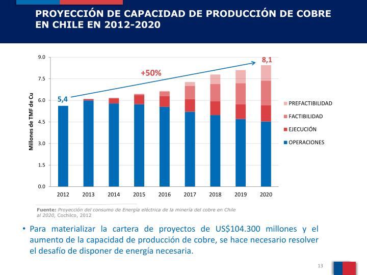PROYECCIÓN DE CAPACIDAD DE PRODUCCIÓN DE COBRE EN CHILE EN 2012-2020