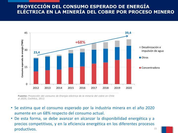 PROYECCIÓN DEL CONSUMO ESPERADO DE ENERGÍA ELÉCTRICA EN LA MINERÍA DEL COBRE POR PROCESO MINERO