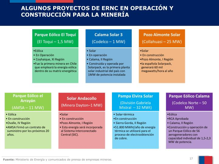 ALGUNOS PROYECTOS DE ERNC EN OPERACIÓN Y CONSTRUCCIÓN PARA LA MINERÍA