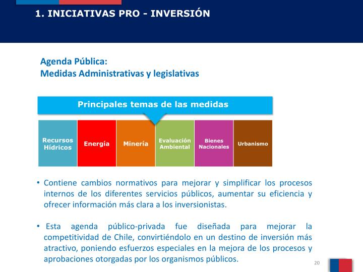 1. INICIATIVAS PRO - INVERSIÓN