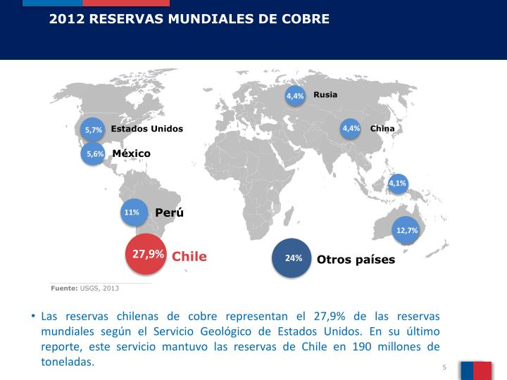 2012 RESERVAS MUNDIALES DE COBRE