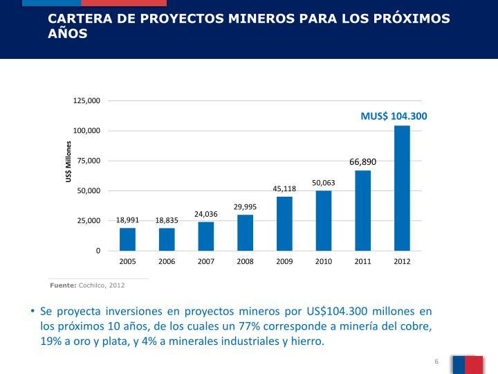 CARTERA DE PROYECTOS MINEROS PARA LOS PRÓXIMOS AÑOS