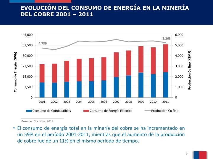 EVOLUCIÓN DEL CONSUMO DE ENERGÍA EN LA MINERÍA DEL COBRE 2001 – 2011
