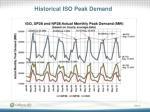 historical iso peak demand