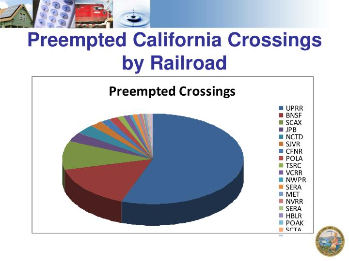 Preempted California Crossings
