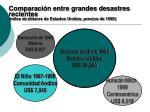 compara c i n entre grandes desastres recientes miles de d lares de estados unidos precios de 1999