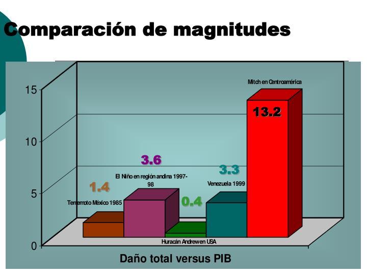 Comparación de magnitudes