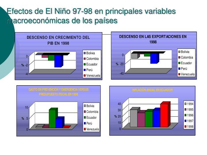 Efectos de El Niño 97-98 en principales variables macroeconómicas de los países
