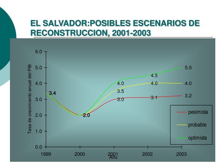 EL SALVADOR:POSIBLES ESCENARIOS DE RECONSTRUCCION, 2001-2003