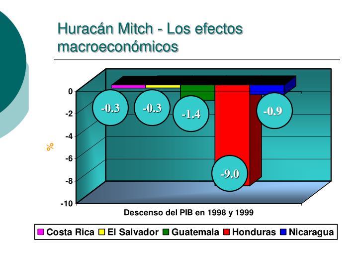 Huracán Mitch - Los efectos macroeconómicos