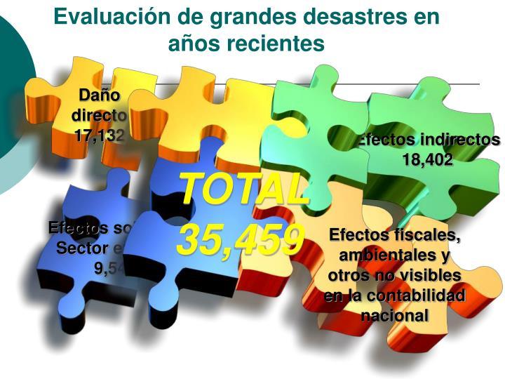 Evaluación de grandes desastres en años recientes
