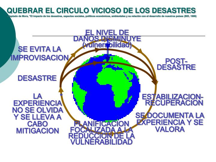 QUEBRAR EL CIRCULO VICIOSO DE LOS DESASTRES