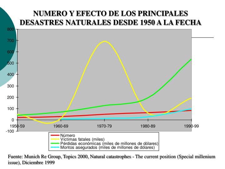 NUMERO Y EFECTO DE LOS PRINCIPALES DESASTRES NATURALES DESDE 1950 A LA FECHA