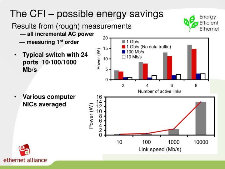 The CFI – possible energy savings