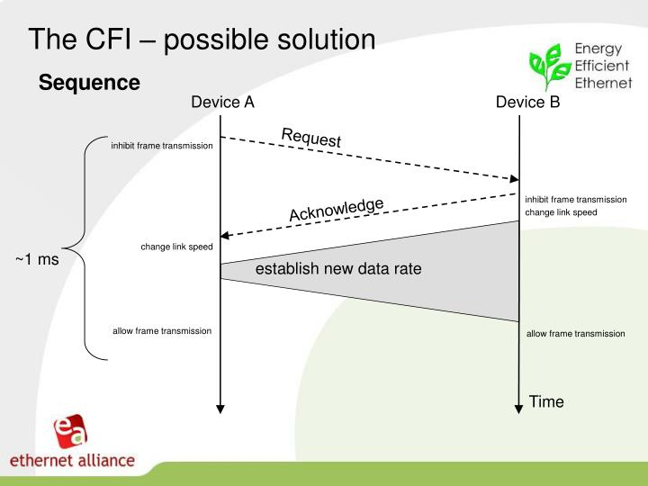 The CFI – possible solution