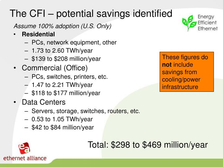 The CFI – potential savings identified