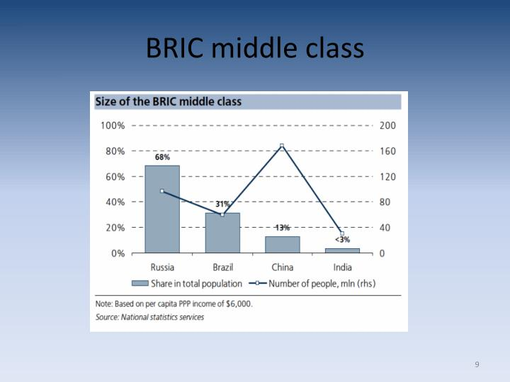 BRIC middle class