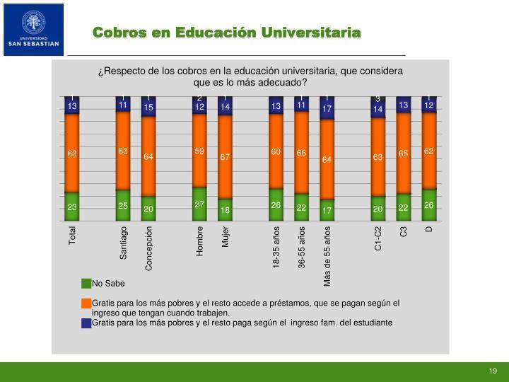 Cobros en Educación Universitaria