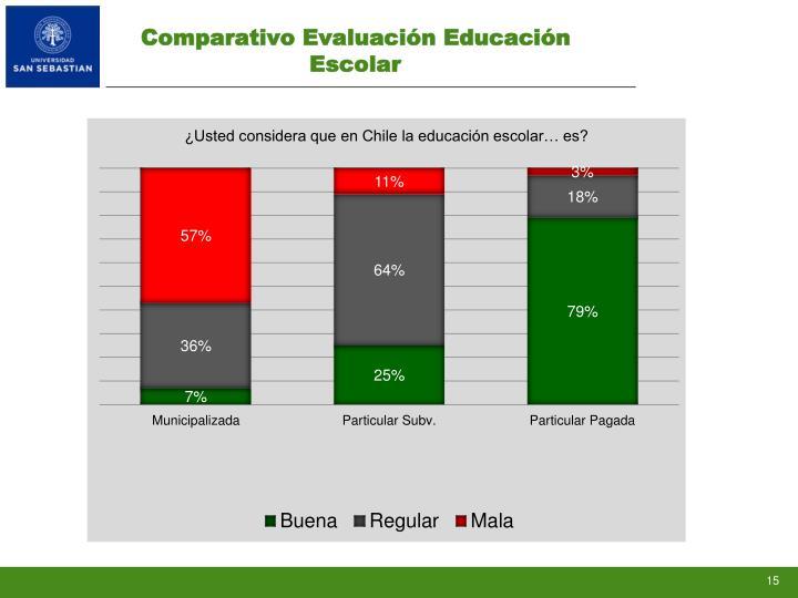 Comparativo Evaluación Educación Escolar