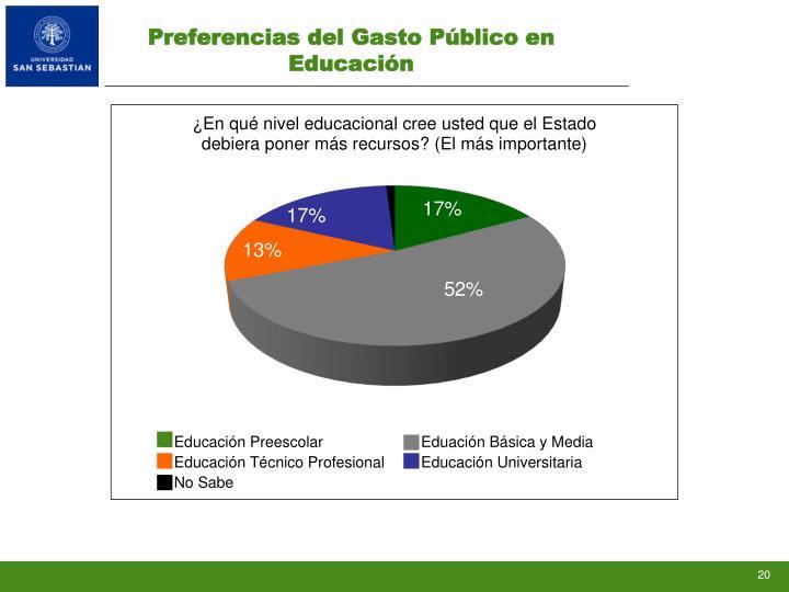 Preferencias del Gasto Público en Educación