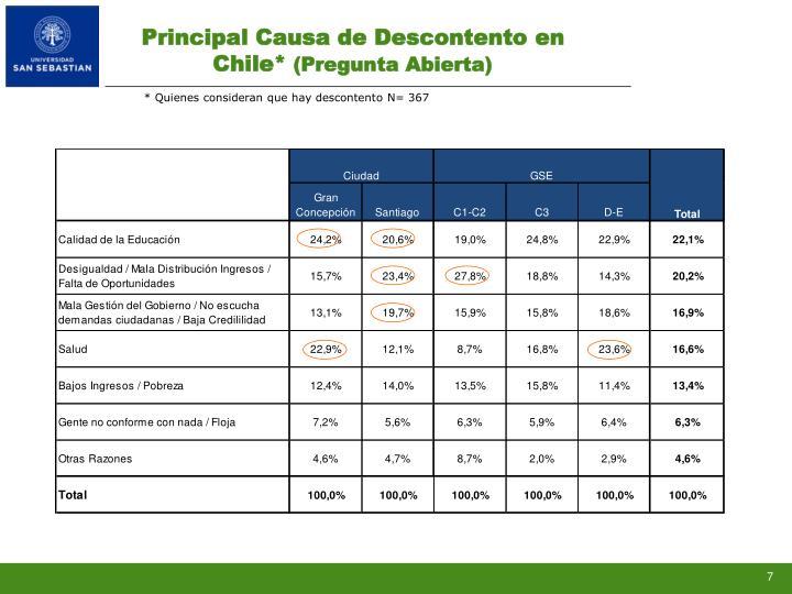 Principal Causa de Descontento en Chile*