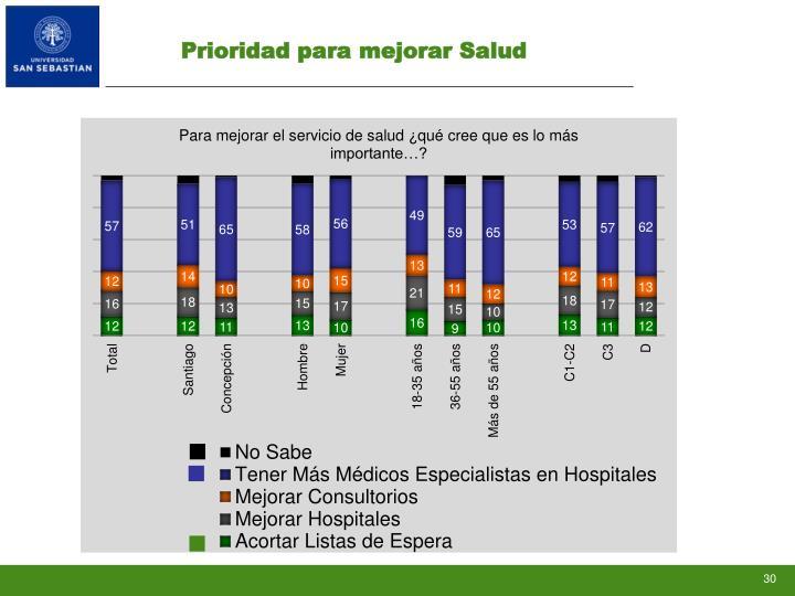 Prioridad para mejorar Salud
