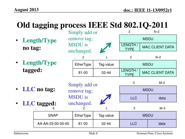 Old tagging process IEEE