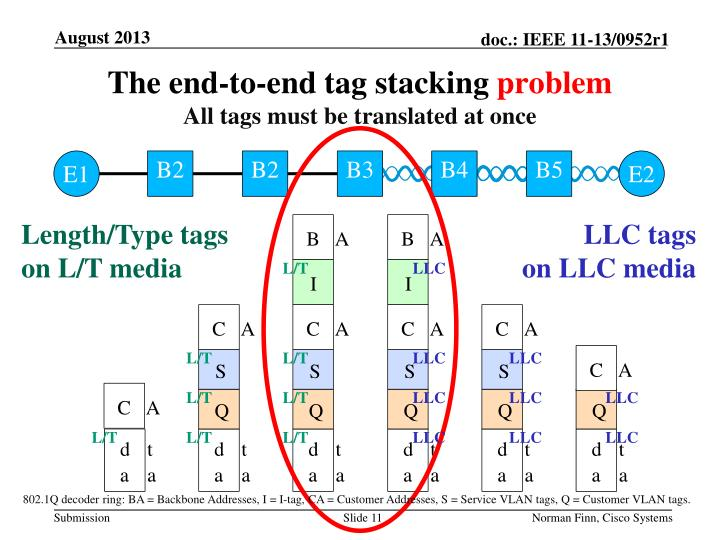The end-to-end tag stacking