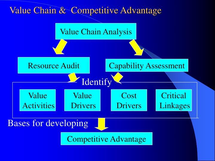 Value Chain &  Competitive Advantage