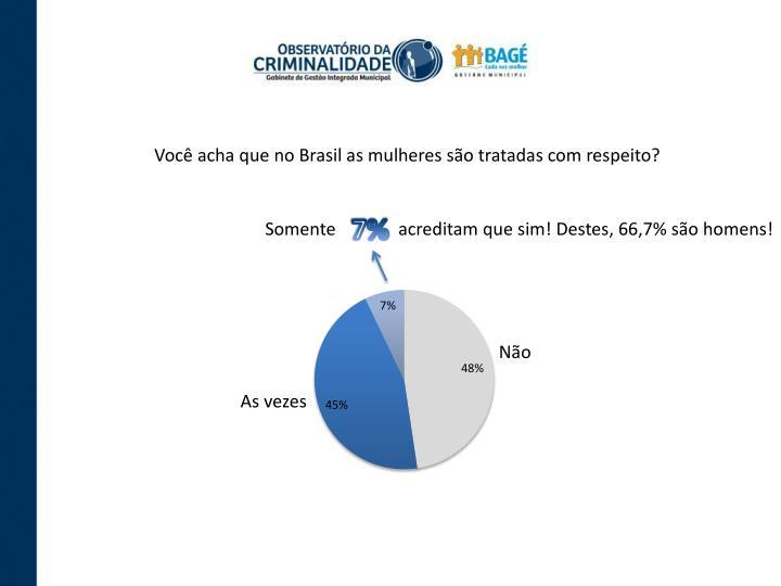 Você acha que no Brasil as mulheres são tratadas com respeito?