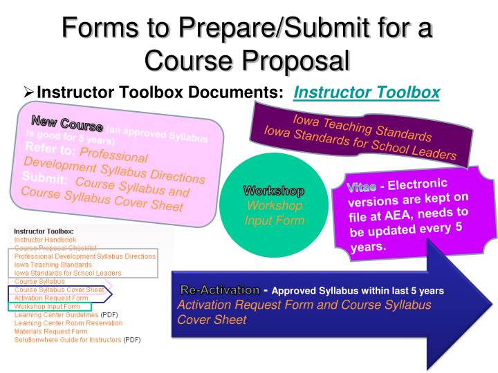 Forms to Prepare/Submit for a