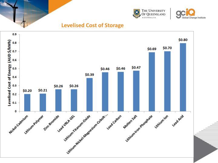 Levelised Cost of Storage