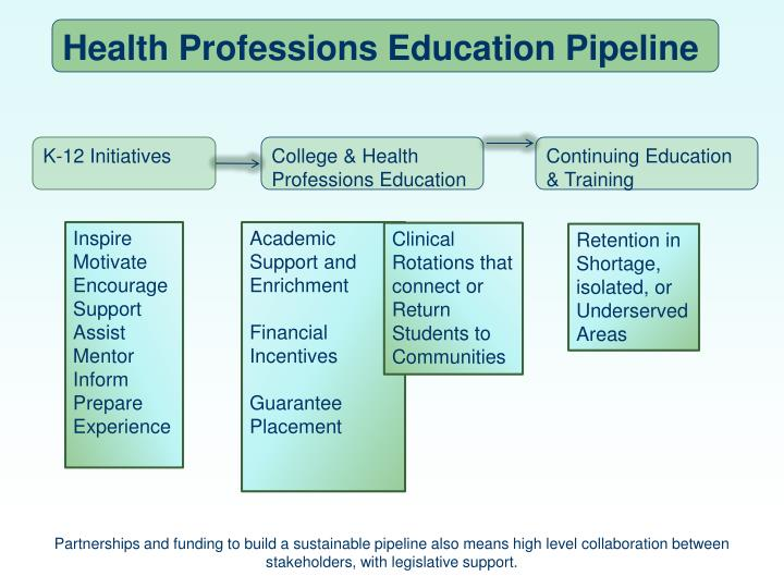 Health Professions Education Pipeline