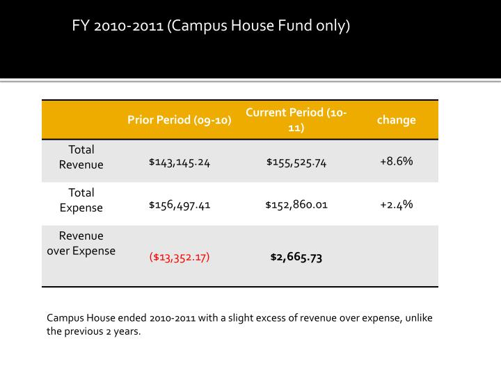 FY 2010-2011 (Campus House Fund only)