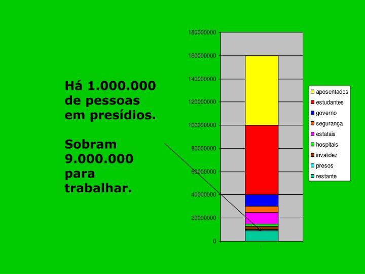 Há 1.000.000 de pessoas em presídios.