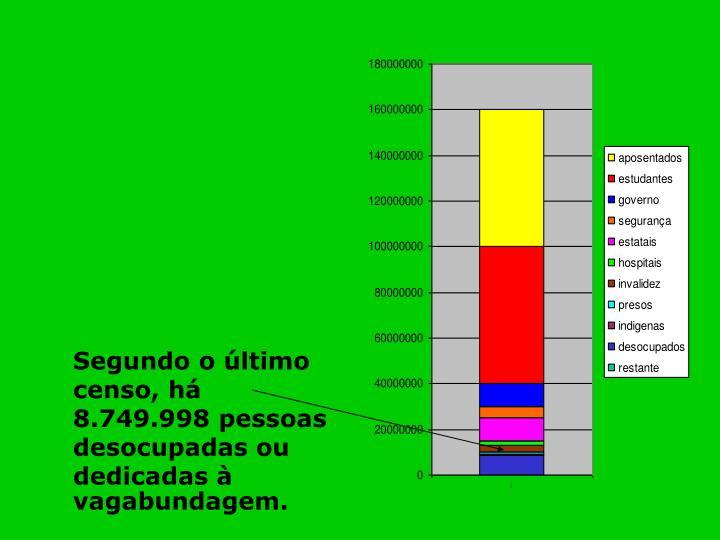 Segundo o último censo, há 8.749.998 pessoas desocupadas ou dedicadas à vagabundagem.
