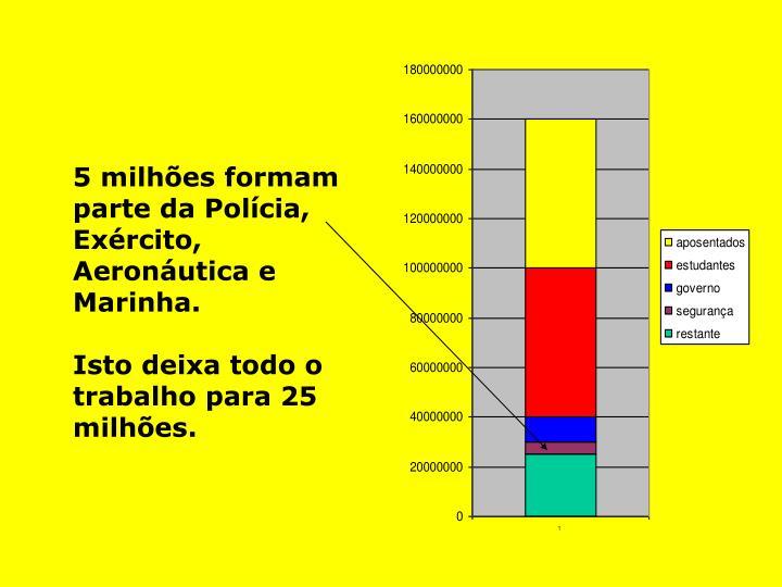 5 milhões formam parte da Polícia, Exército, Aeronáutica e Marinha.